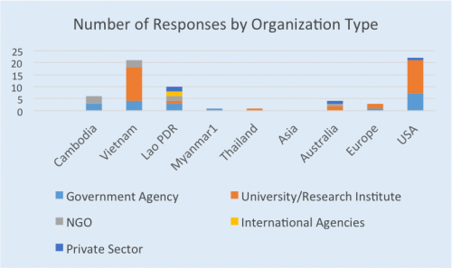 Responses by organization type